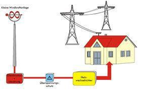 Strom unter 22 cent